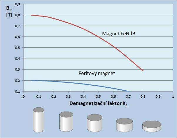Demagnetizační faktor