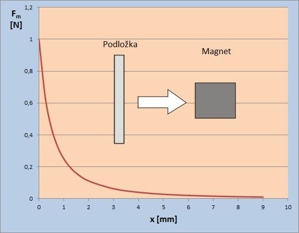 Přídržná síla magnetu