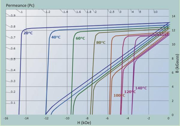 Demagnetizační křivky